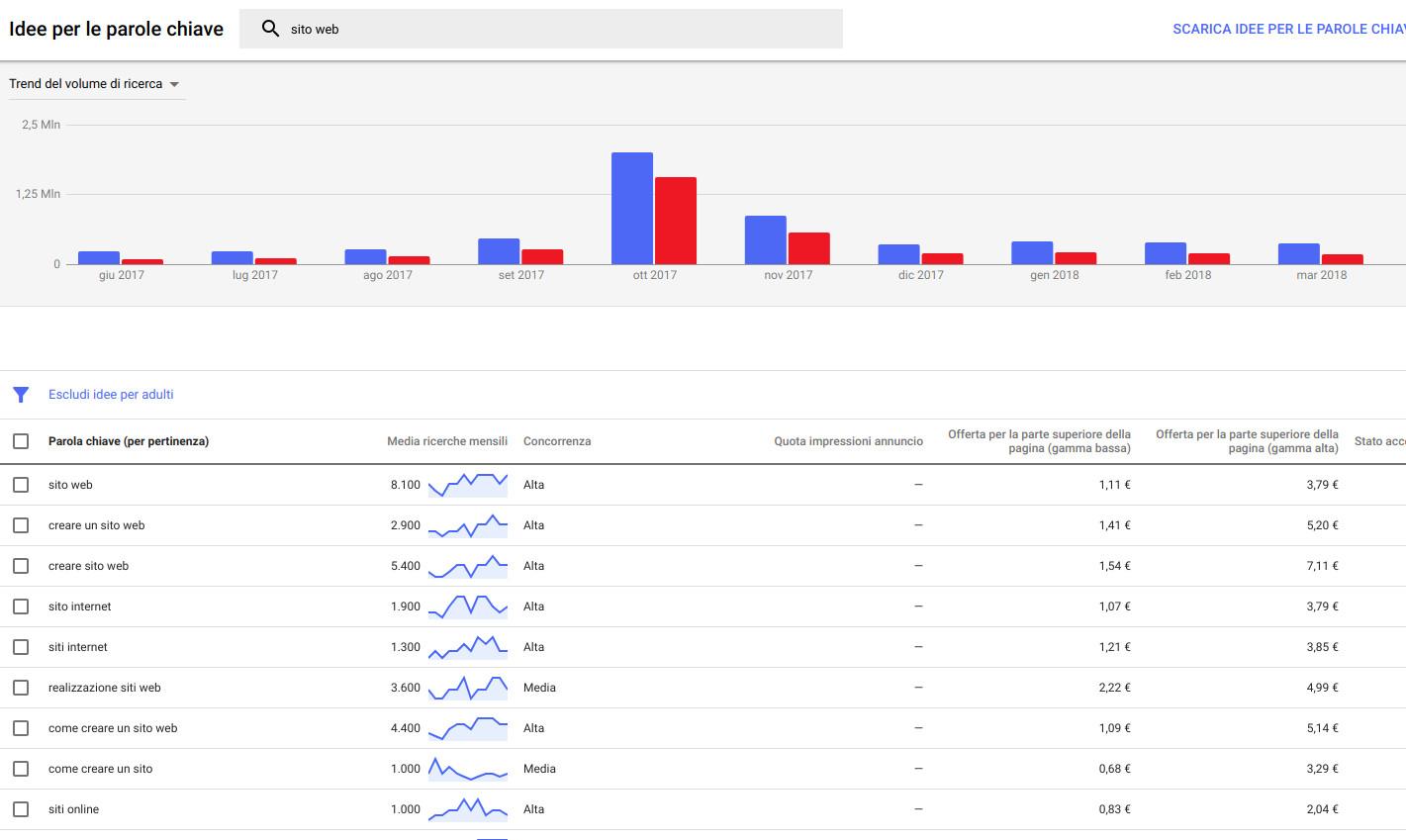 pianificazione parole chiave con google adwords
